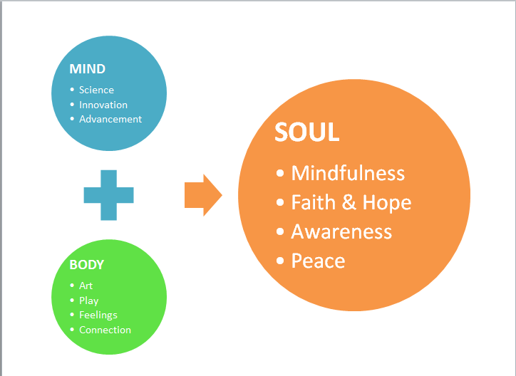 mind body and soul Feed your mind, body and soul here are nine superfoods to revive and  rejuvenate your whole self, from the tips of your toes to the roots of your soul  read more.